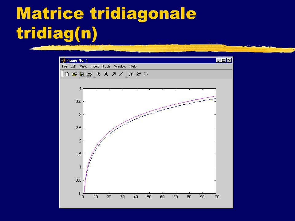 Matrice tridiagonale tridiag(n)