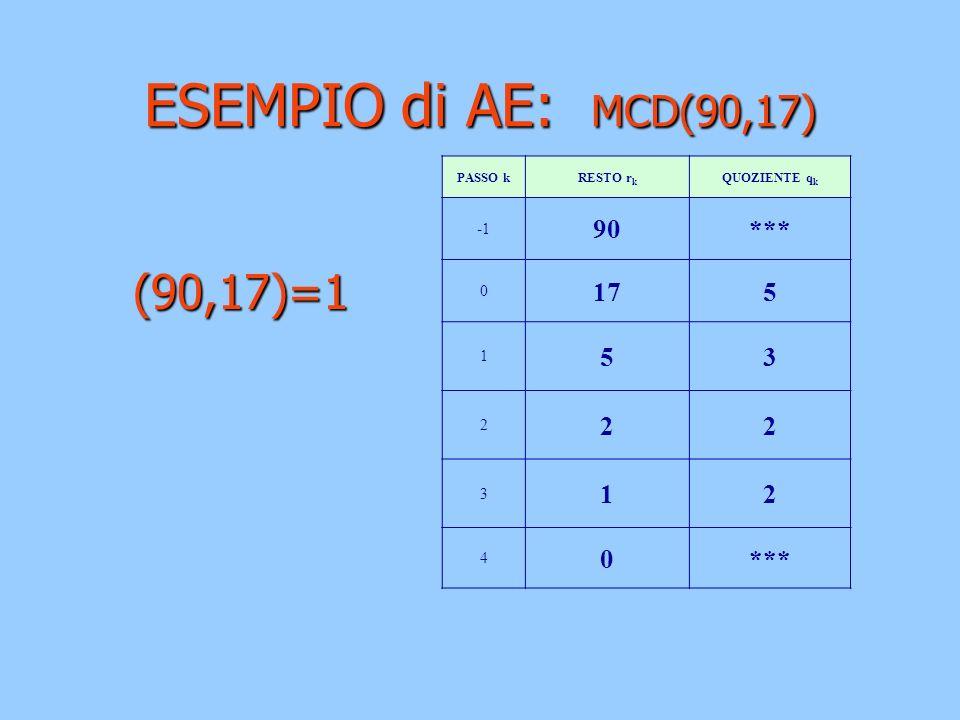 ESEMPIO di AE: MCD(90,17) (90,17)=1 90 *** 17 5 3 -1 1 2 4 PASSO k