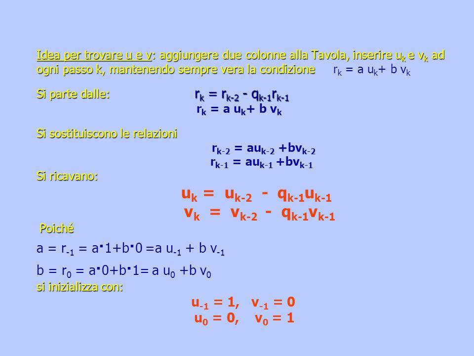 Idea per trovare u e v: aggiungere due colonne alla Tavola, inserire uk e vk ad ogni passo k, mantenendo sempre vera la condizione rk = a uk+ b vk Si parte dalle: rk = rk-2 - qk-1rk-1 rk = a uk+ b vk Si sostituiscono le relazioni rk-2 = auk-2 +bvk-2 rk-1 = auk-1 +bvk-1 Si ricavano: uk = uk-2 - qk-1uk-1 vk = vk-2 - qk-1vk-1 Poiché a = r-1 = a1+b0 =a u-1 + b v-1 b = r0 = a0+b1= a u0 +b v0 si inizializza con: u-1 = 1, v-1 = 0 u0 = 0, v0 = 1