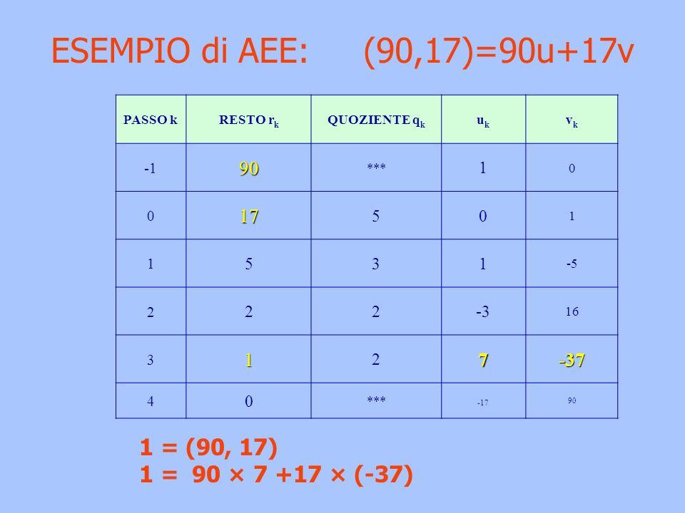 ESEMPIO di AEE: (90,17)=90u+17v 1 = (90, 17) 1 = 90 × 7 +17 × (-37) 90