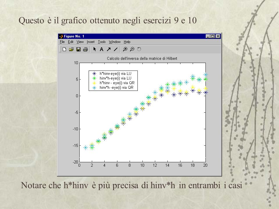 Questo è il grafico ottenuto negli esercizi 9 e 10