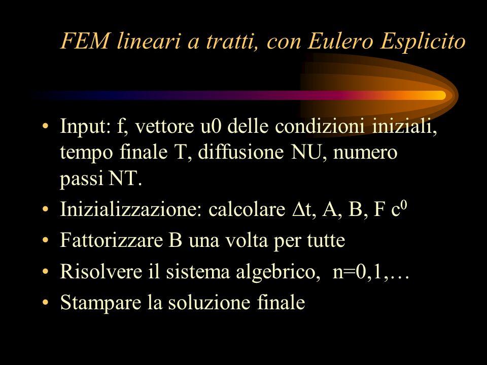 FEM lineari a tratti, con Eulero Esplicito