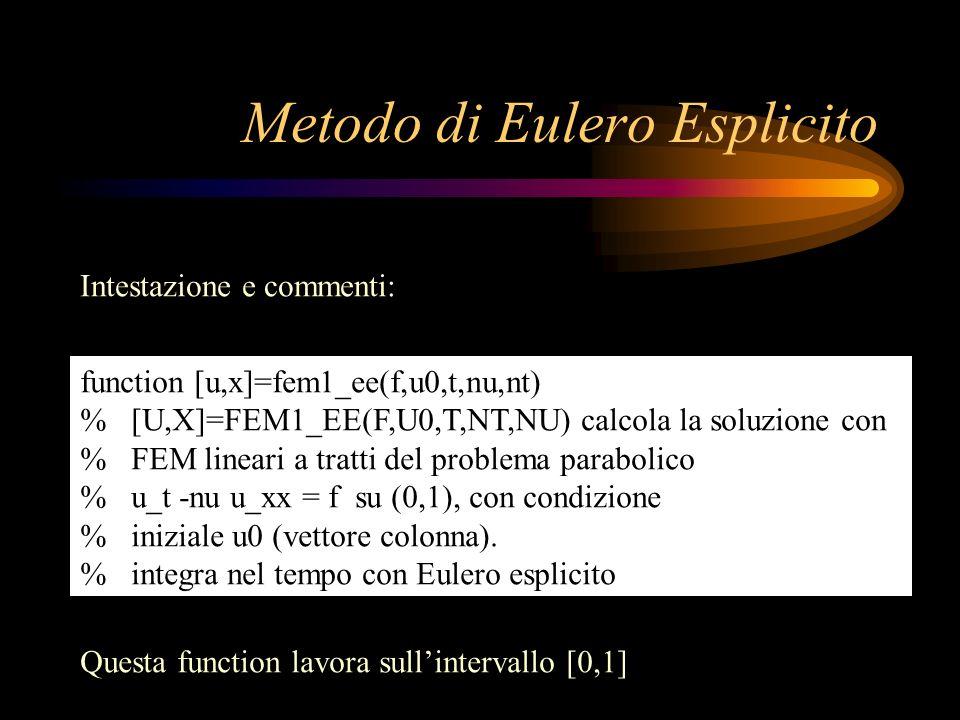 Metodo di Eulero Esplicito