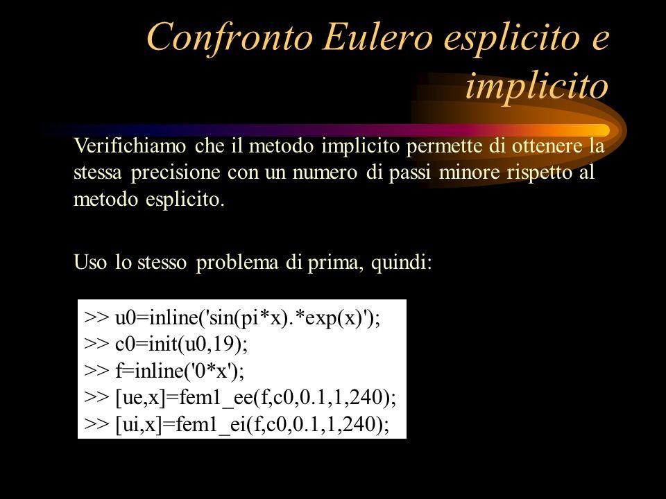 Confronto Eulero esplicito e implicito