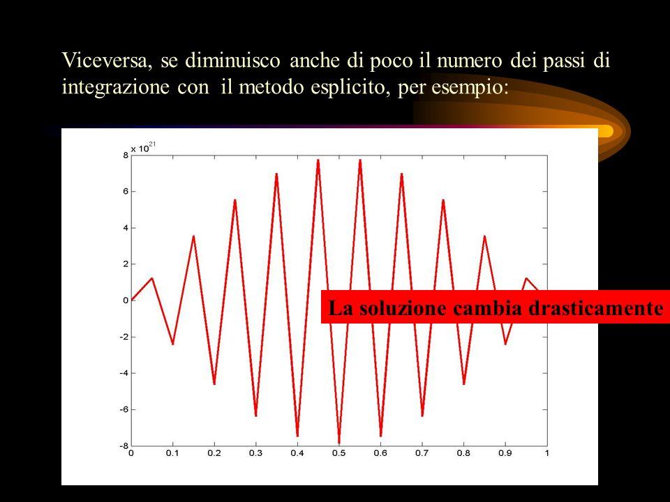 Viceversa, se diminuisco anche di poco il numero dei passi di integrazione con il metodo esplicito, per esempio: