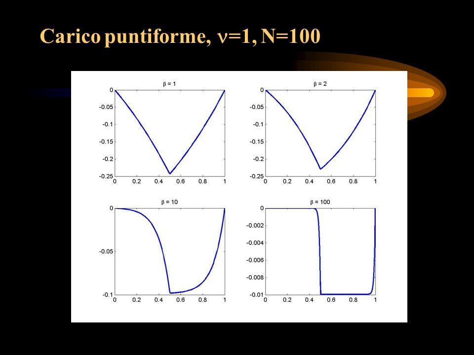 Carico puntiforme, =1, N=100