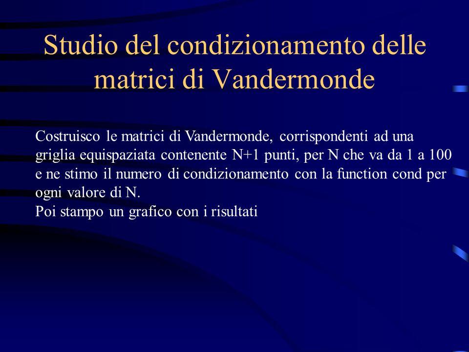 Studio del condizionamento delle matrici di Vandermonde