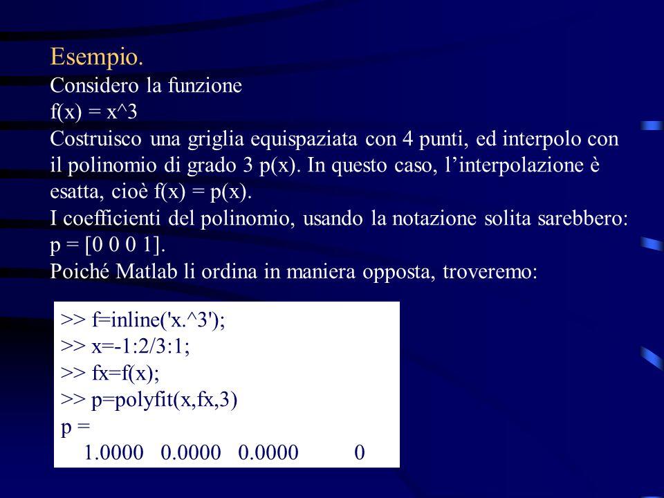 Esempio. Considero la funzione f(x) = x^3
