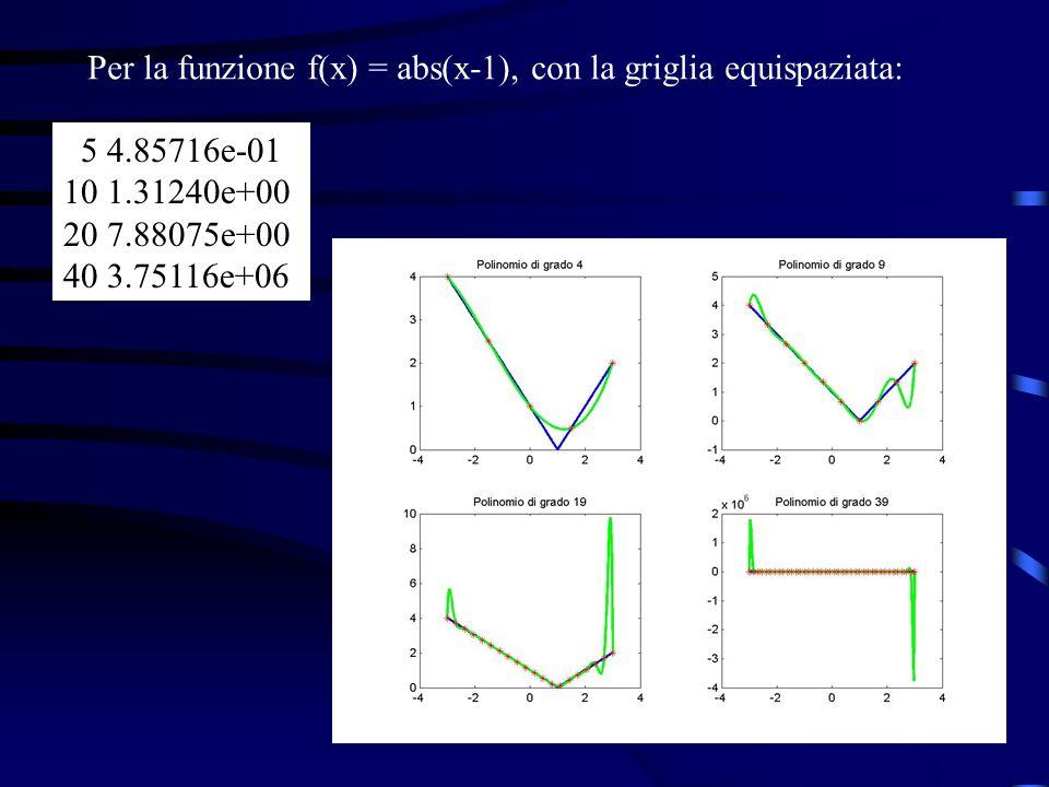 Per la funzione f(x) = abs(x-1), con la griglia equispaziata: