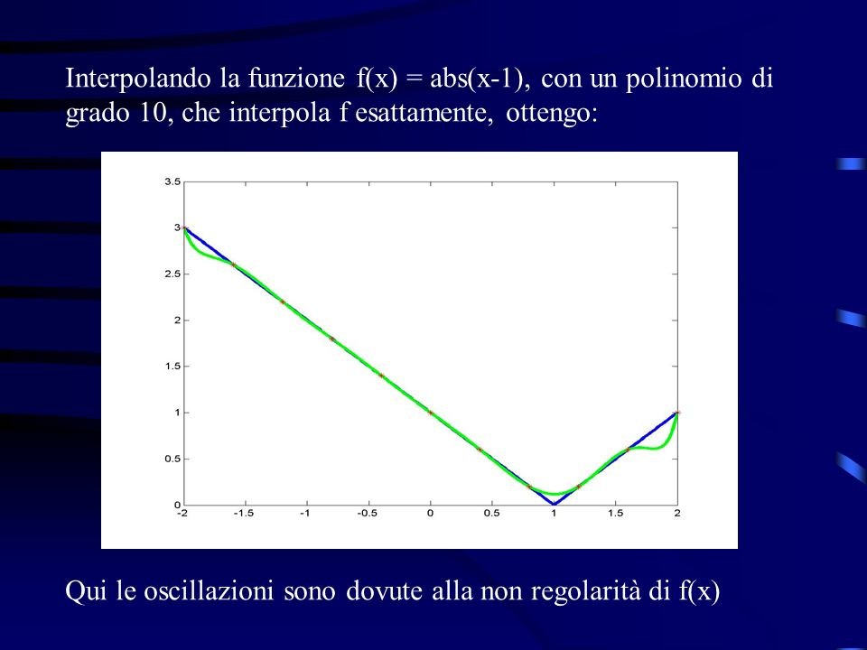 Interpolando la funzione f(x) = abs(x-1), con un polinomio di grado 10, che interpola f esattamente, ottengo: