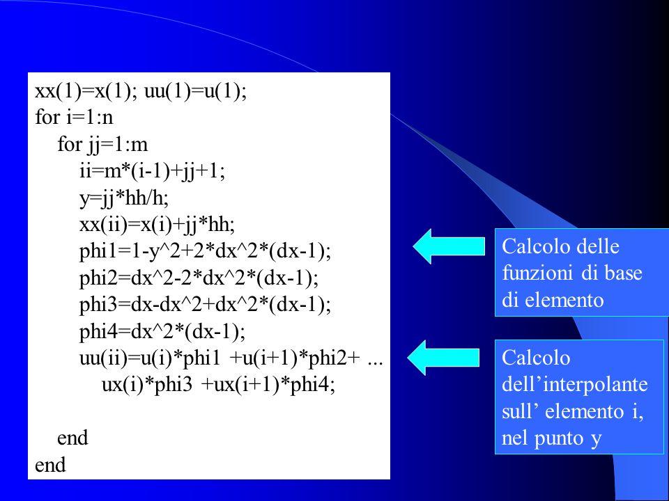 xx(1)=x(1); uu(1)=u(1); for i=1:n. for jj=1:m. ii=m*(i-1)+jj+1; y=jj*hh/h; xx(ii)=x(i)+jj*hh; phi1=1-y^2+2*dx^2*(dx-1);