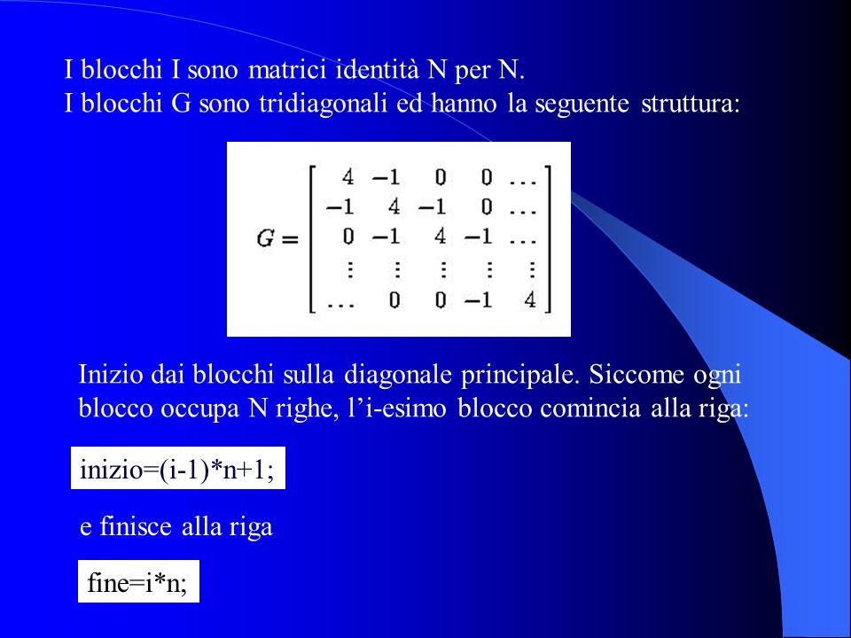 I blocchi I sono matrici identità N per N.