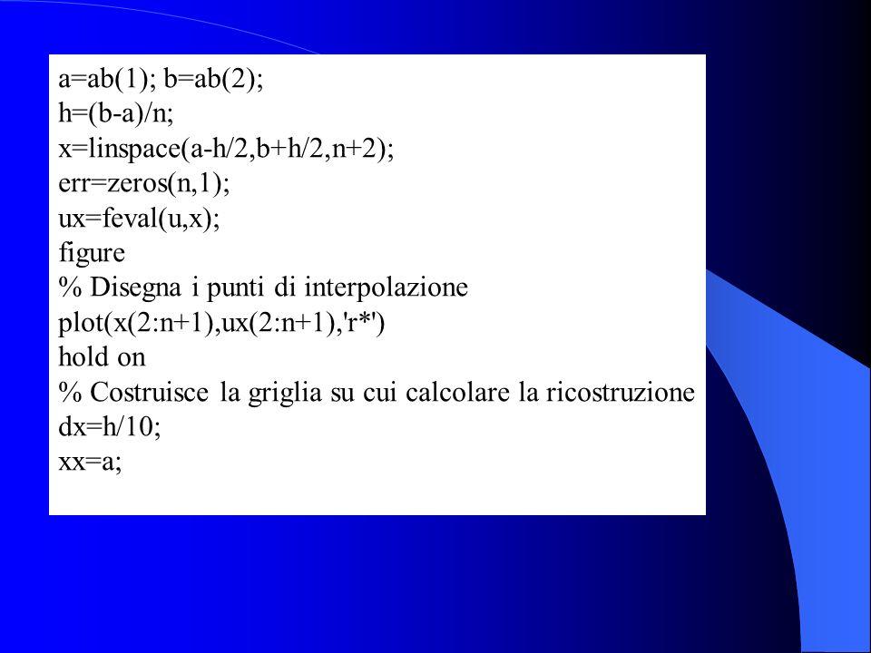a=ab(1); b=ab(2); h=(b-a)/n; x=linspace(a-h/2,b+h/2,n+2); err=zeros(n,1); ux=feval(u,x); figure.