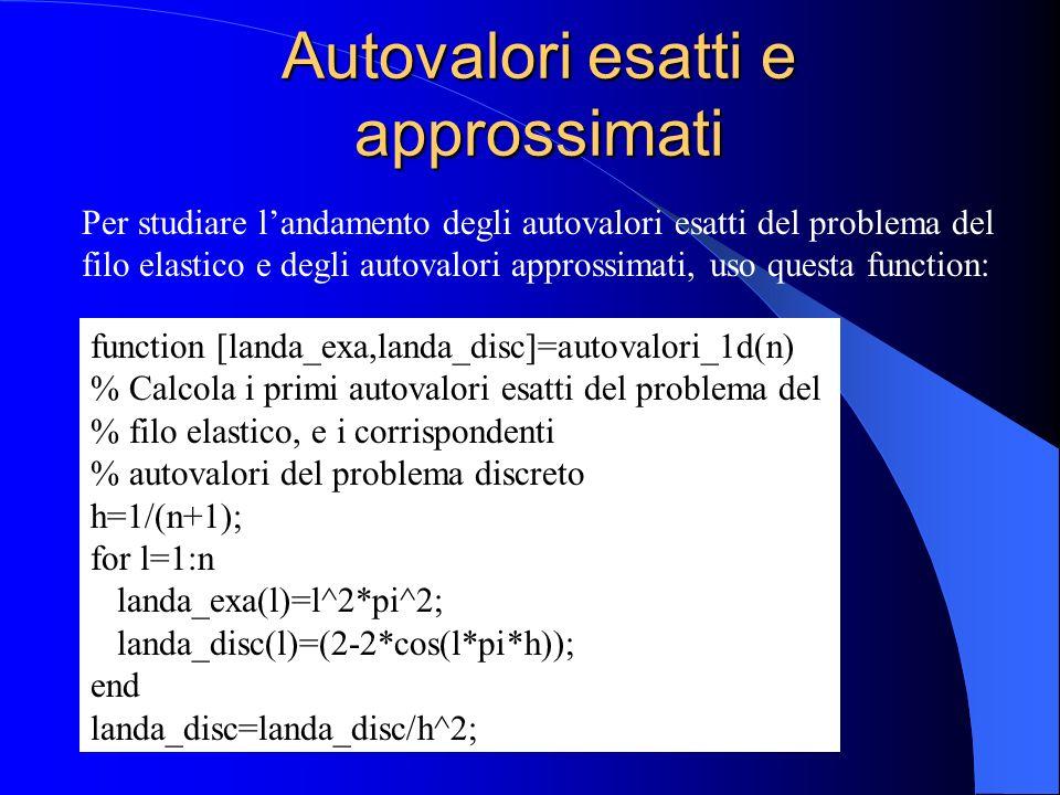 Autovalori esatti e approssimati