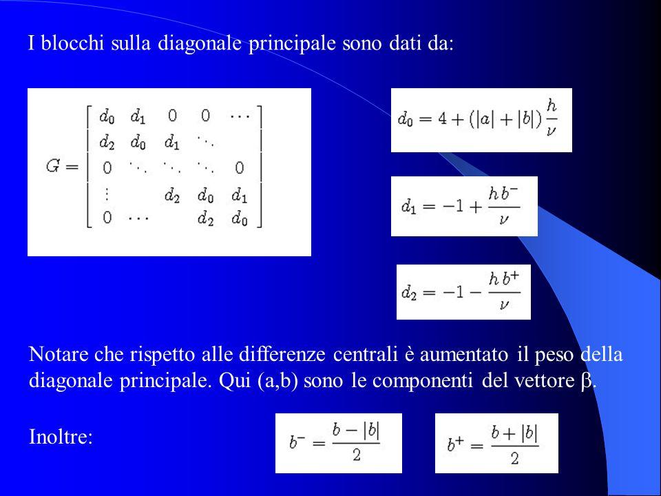 I blocchi sulla diagonale principale sono dati da: