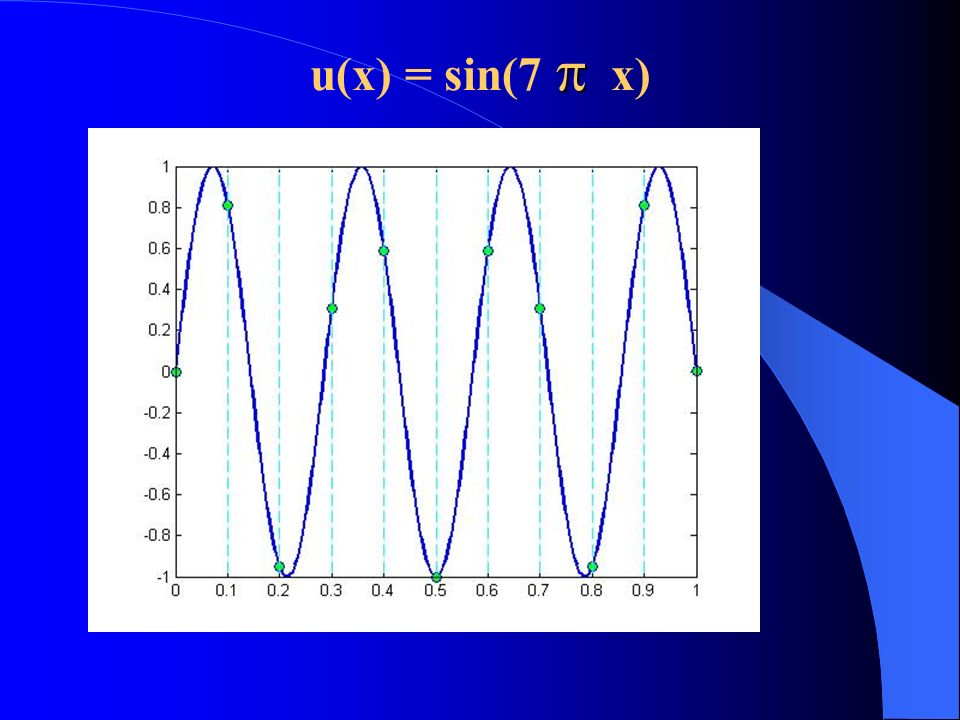u(x) = sin(7  x) Il grafico di u(x) è: La griglia vede questi dati: Questi punti individuano l'autovettore sin( 7 π x j ), j = 1,…,9.