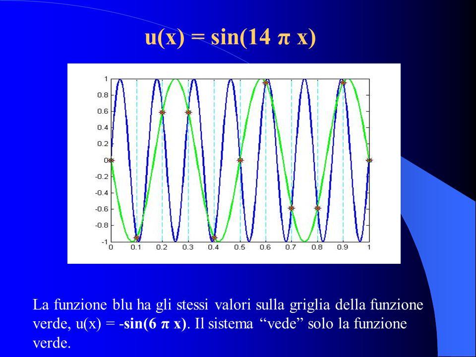 u(x) = sin(14 π x)