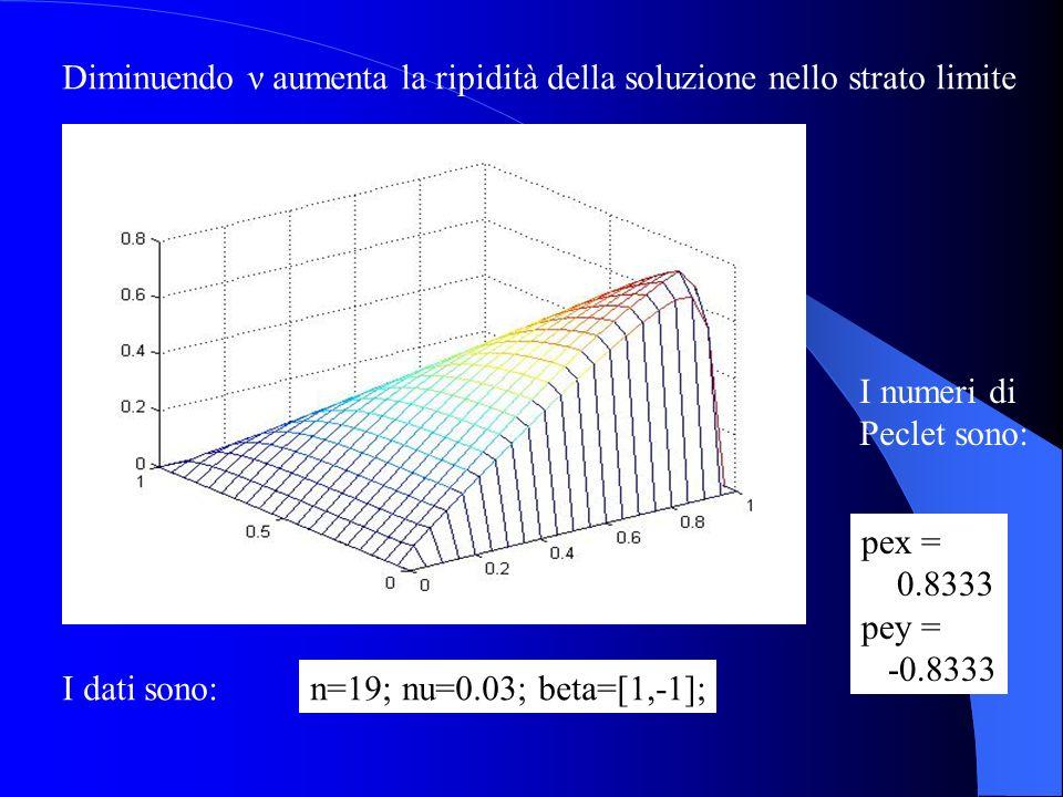 Diminuendo ν aumenta la ripidità della soluzione nello strato limite