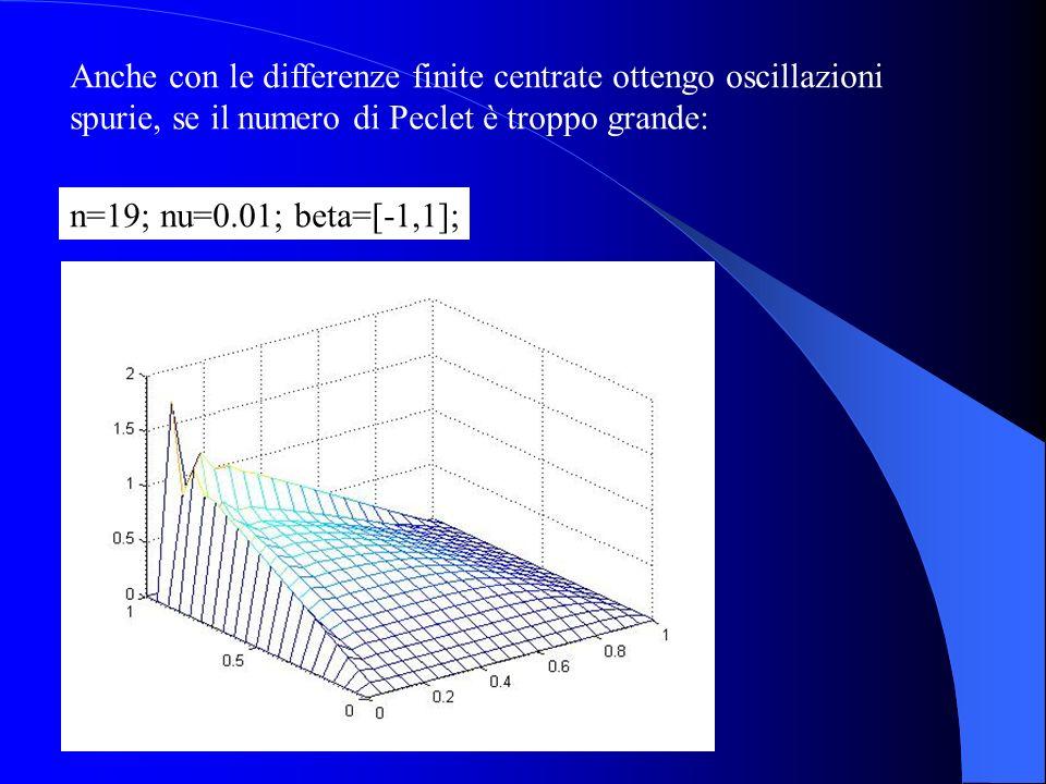 Anche con le differenze finite centrate ottengo oscillazioni spurie, se il numero di Peclet è troppo grande: