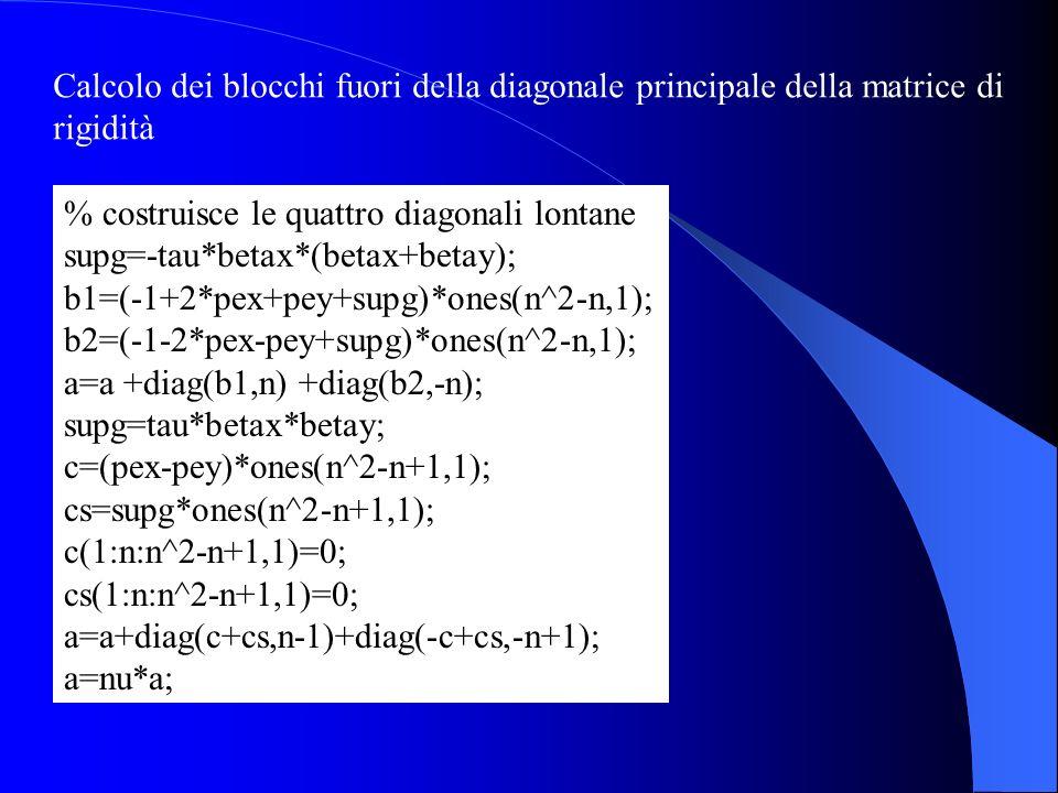 Calcolo dei blocchi fuori della diagonale principale della matrice di rigidità