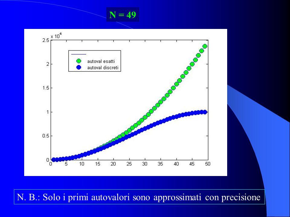N = 49 N. B.: Solo i primi autovalori sono approssimati con precisione