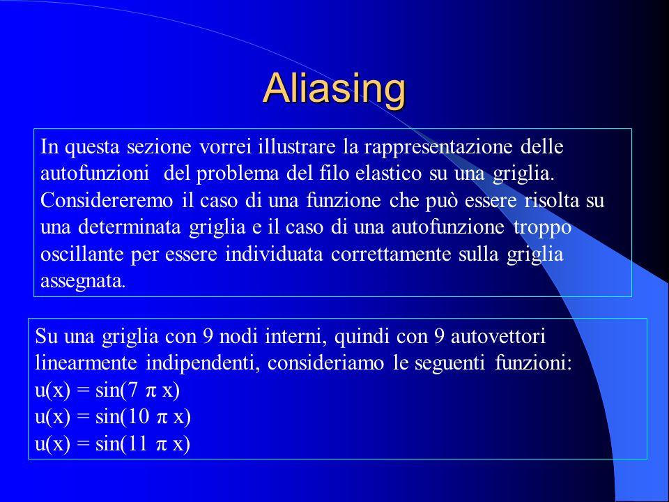Aliasing In questa sezione vorrei illustrare la rappresentazione delle autofunzioni del problema del filo elastico su una griglia.