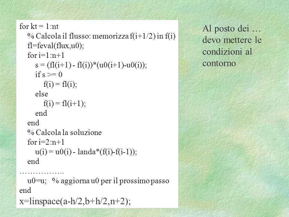 x=linspace(a-h/2,b+h/2,n+2);
