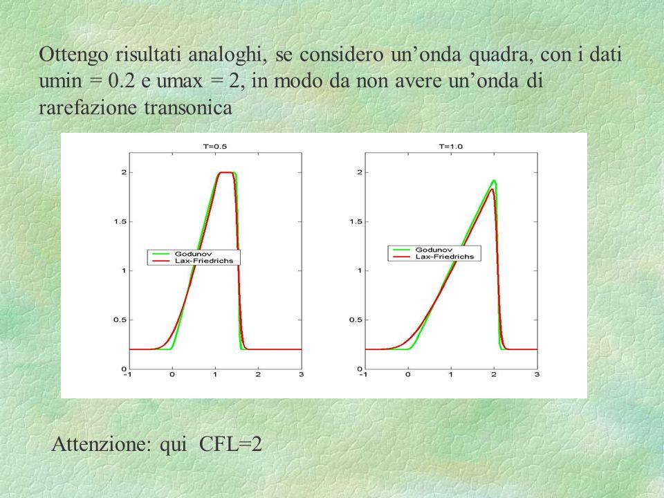 Ottengo risultati analoghi, se considero un'onda quadra, con i dati