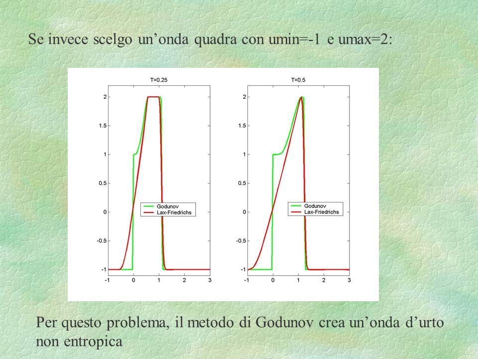 Se invece scelgo un'onda quadra con umin=-1 e umax=2: