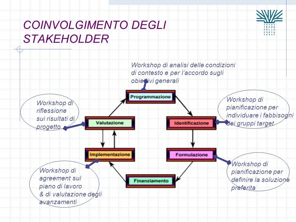COINVOLGIMENTO DEGLI STAKEHOLDER
