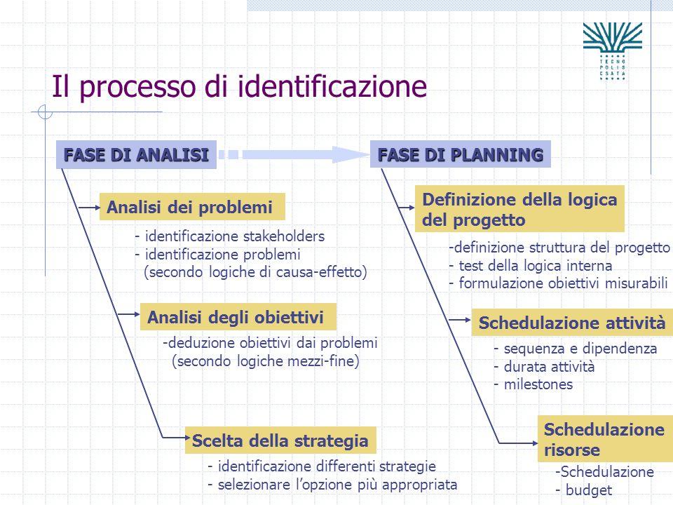 Il processo di identificazione