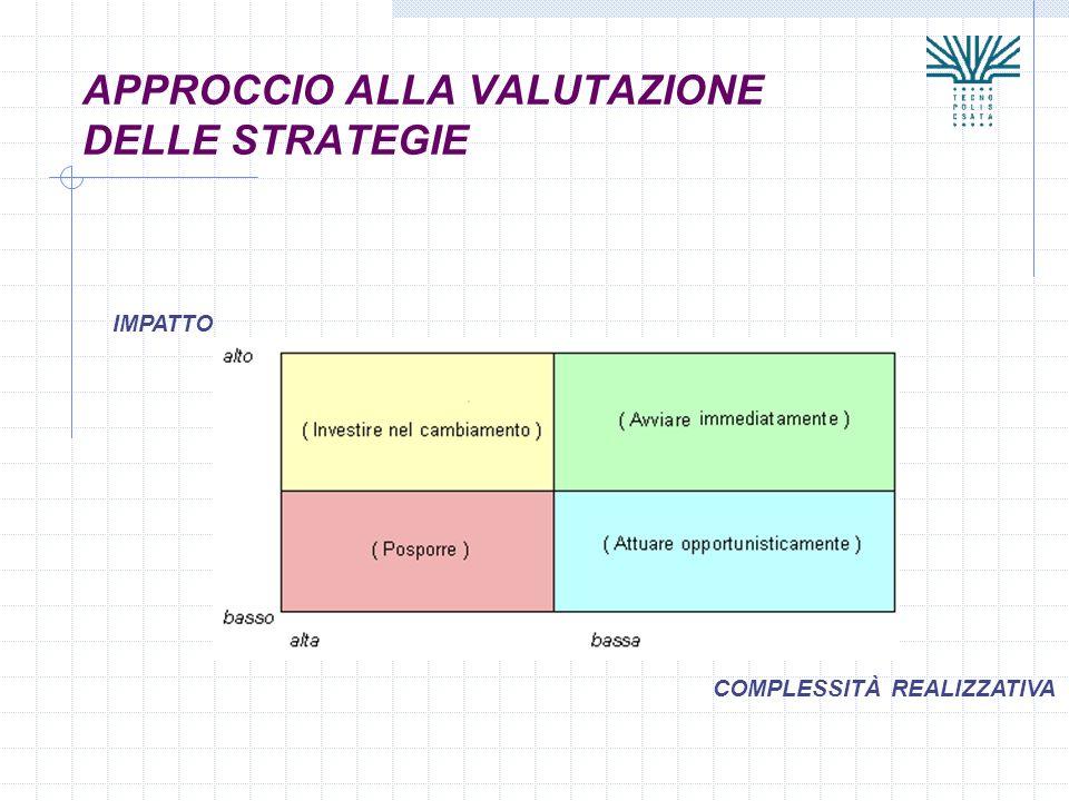 APPROCCIO ALLA VALUTAZIONE DELLE STRATEGIE