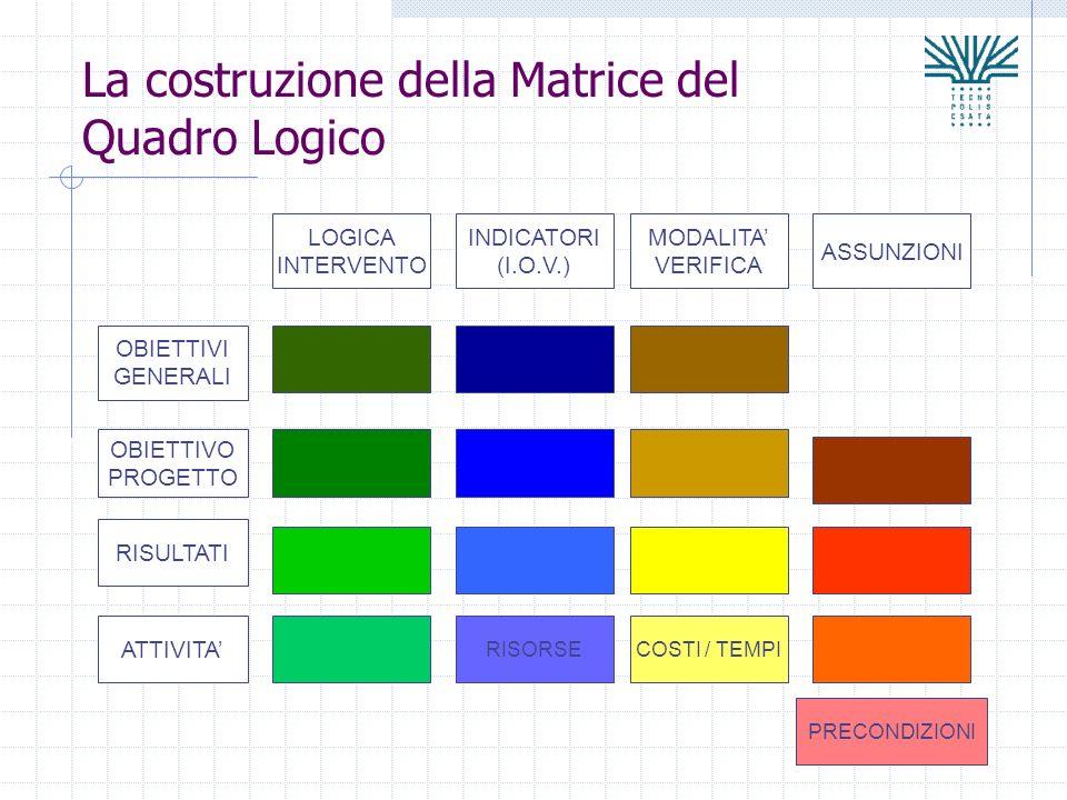 La costruzione della Matrice del Quadro Logico