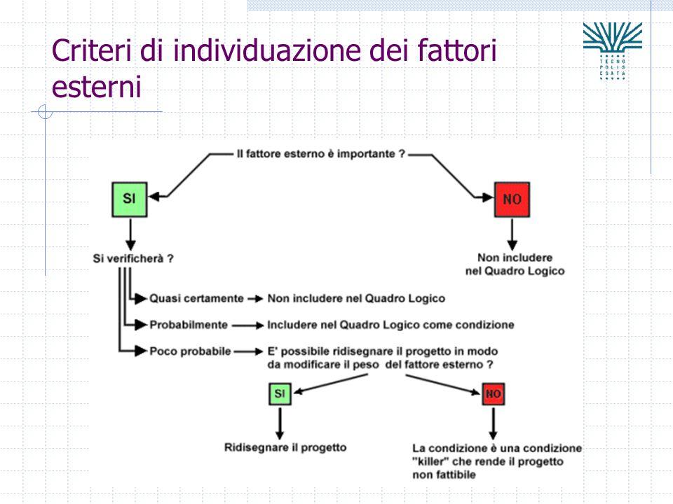Criteri di individuazione dei fattori esterni
