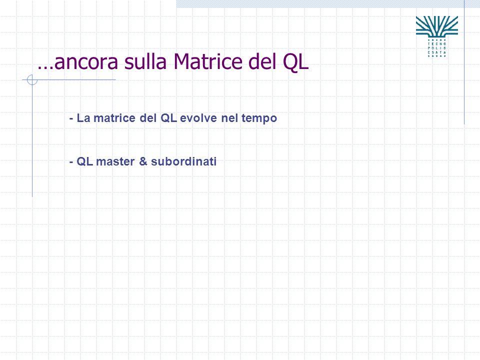 …ancora sulla Matrice del QL