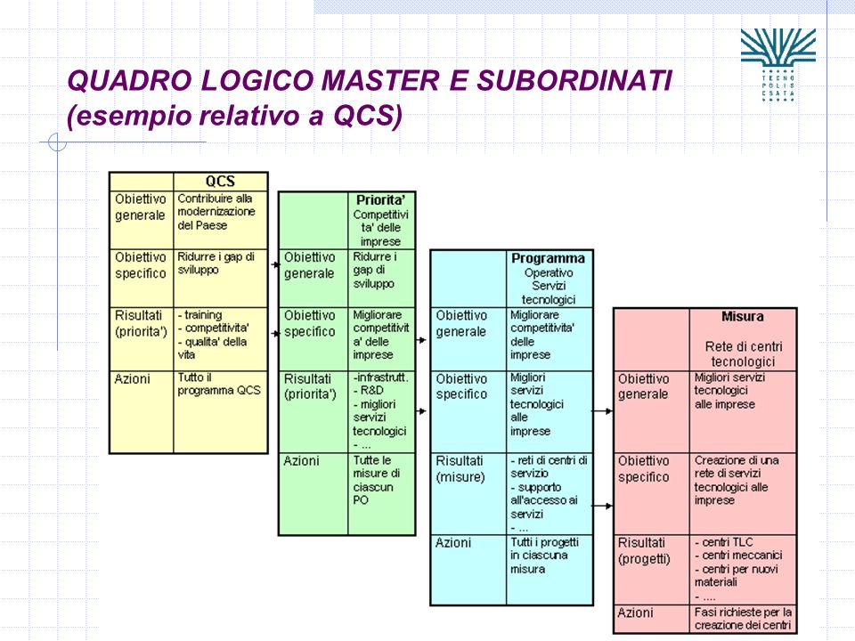QUADRO LOGICO MASTER E SUBORDINATI (esempio relativo a QCS)
