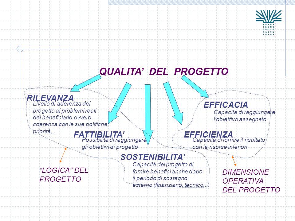 QUALITA' DEL PROGETTO RILEVANZA EFFICACIA FATTIBILITA' EFFICIENZA