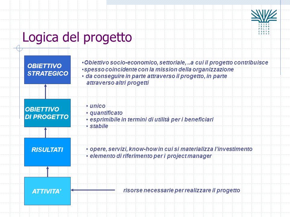 Logica del progetto OBIETTIVO STRATEGICO OBIETTIVO DI PROGETTO