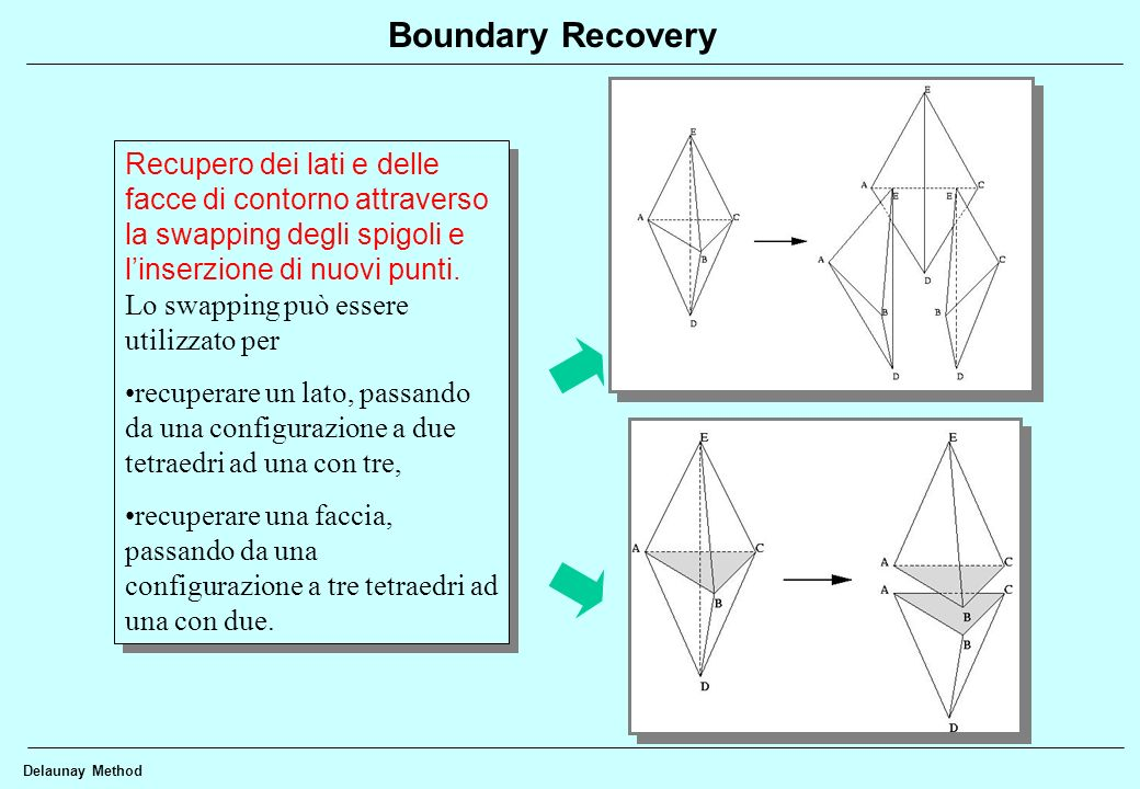 Boundary Recovery