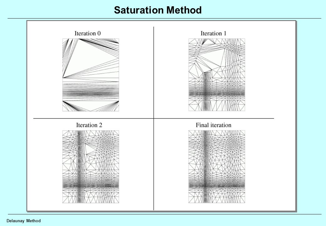 Saturation Method Delaunay Method