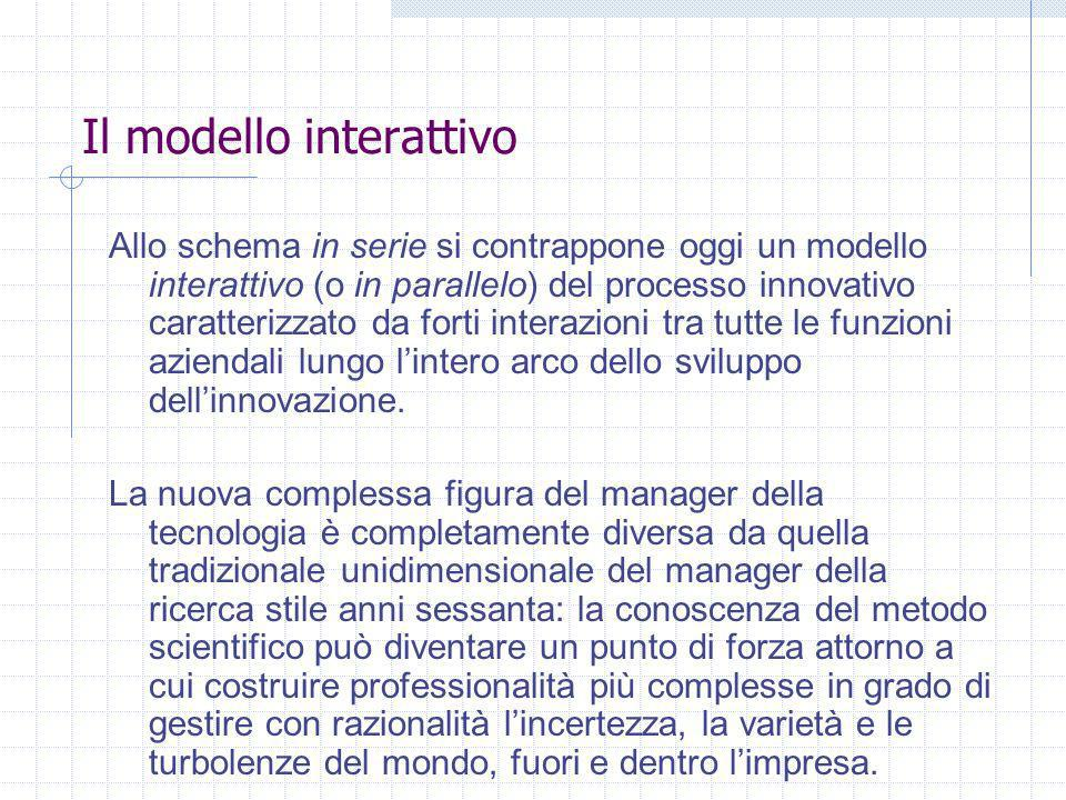 Il modello interattivo