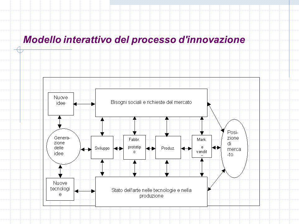 Modello interattivo del processo d innovazione