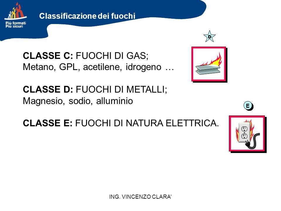 CLASSE C: FUOCHI DI GAS; Metano, GPL, acetilene, idrogeno …
