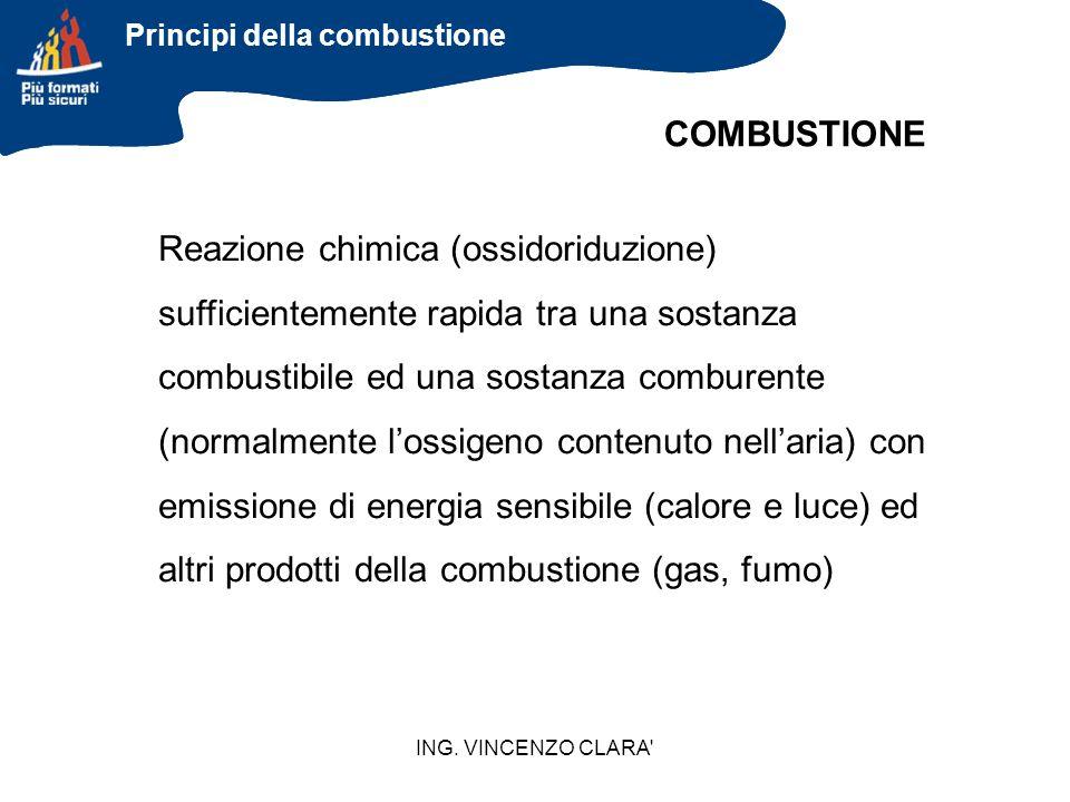 Principi della combustione