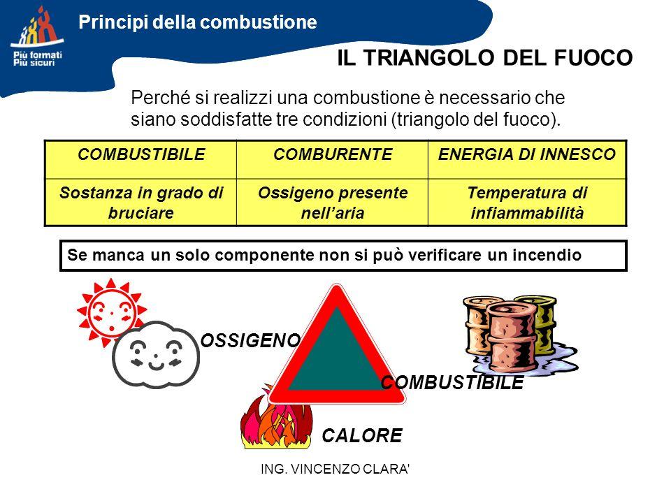 IL TRIANGOLO DEL FUOCO Principi della combustione