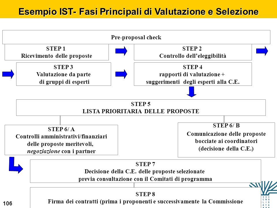 Esempio IST- Fasi Principali di Valutazione e Selezione