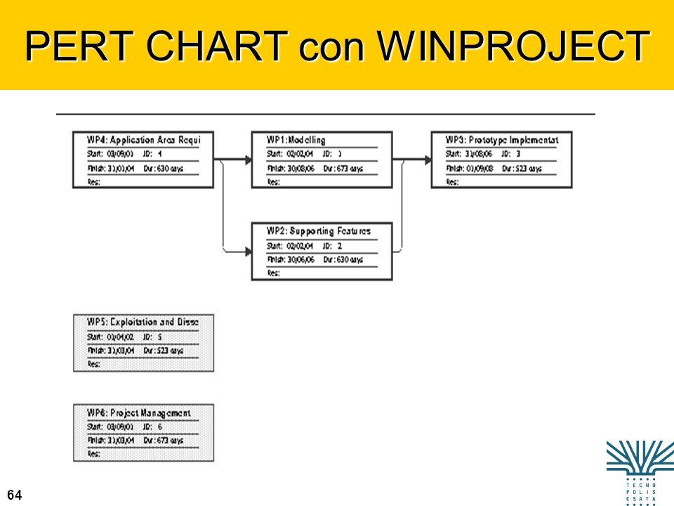 PERT CHART con WINPROJECT