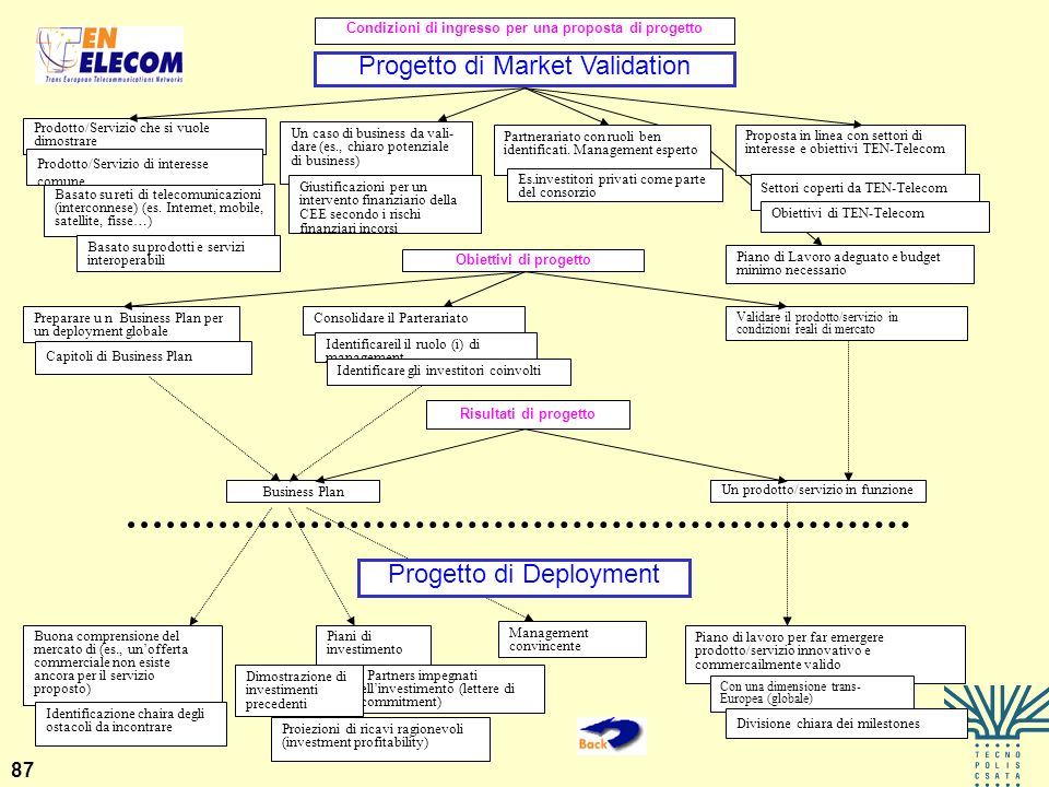 Progetto di Market Validation