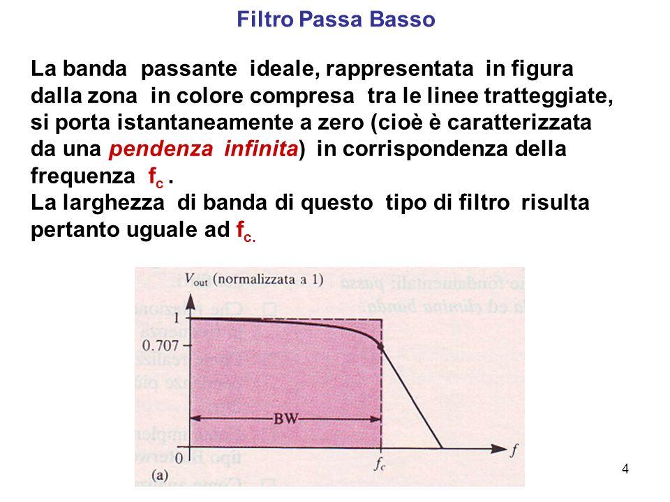 Filtro Passa Basso
