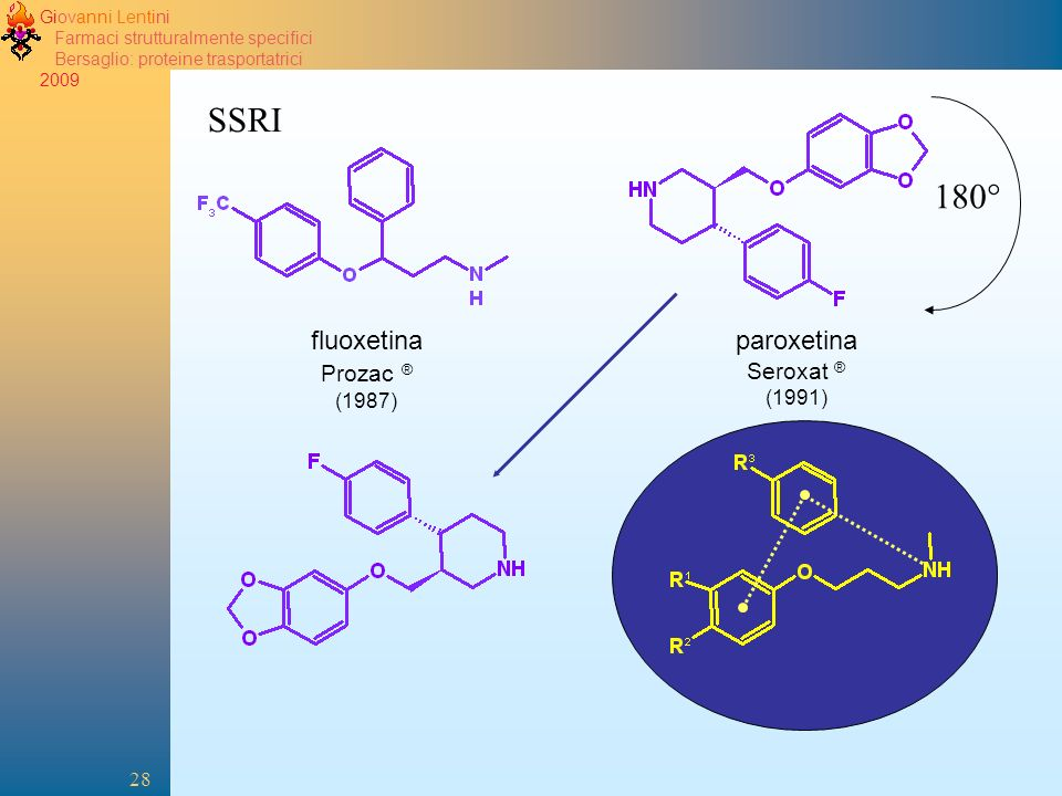 2005 SSRI 180° fluoxetina Prozac ® (1987) paroxetina Seroxat ® (1991)